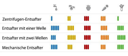 Übersicht Entsafterarten | EUJUICERS.DE